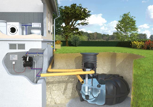 Regenwasser Haus  U0026 Gartenanlage Komplettpaket Mit Neo Flachtank | BERGER  Wassersysteme