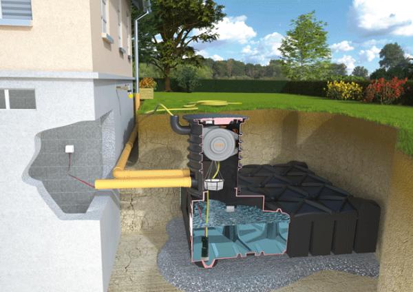 Regenwasser Gartenanlage 3 Komplettset begehbar Flachtank